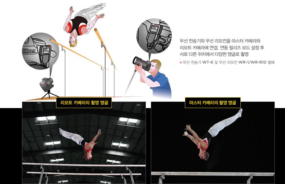 무선 전송기와 무선 리모컨을 마스터 카메라와 리모트 카메라에 연결, 연동 릴리즈 모드 설정 후 서로 다른 위치에서 다양한 앵글로 촬영(무선 전송기 WT-6 및 무선 리모컨 WR-1/WR-R10 별매)
