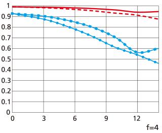 MTF 성능 곡선도(tele)
