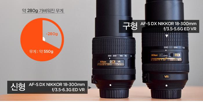 구형 AF-S DX NIKKOR 18-300mm f/3.5-5.6G ED VR 렌즈에 비해, 약 280g 가벼운 무게의 신형 AF-S DX NIKKOR 18-300mm f/3.5-6.3G ED VR 렌즈
