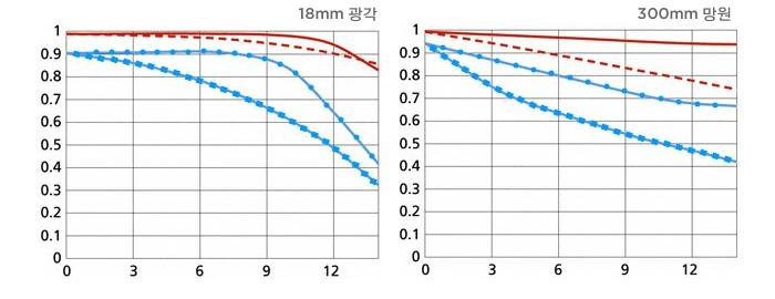 18mm 광각, 300mm 망원, MTF 차트