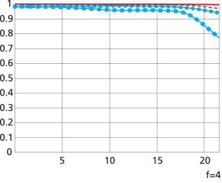 MTF 성능 곡선도(wide)