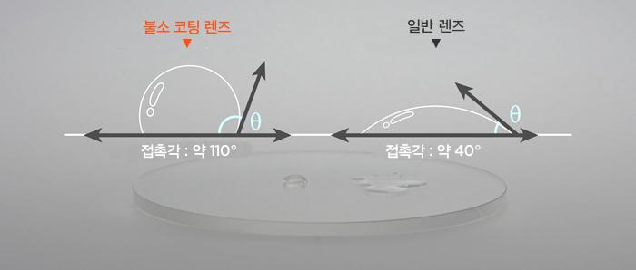 불소 코팅 렌즈와 일반 렌즈의 발수성능 비교 이미지