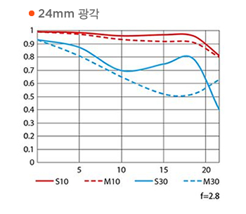 24mm 광각 MTF 성능 곡선도